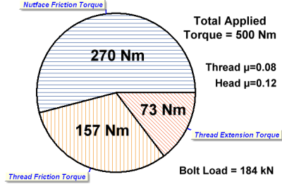 Piechart showing the torque distribution